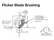 Flicker Blade Brushing